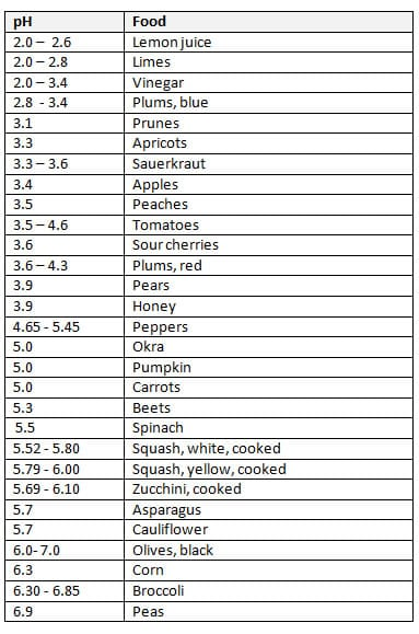 RusticWise-Canning-Table3-Food-pH
