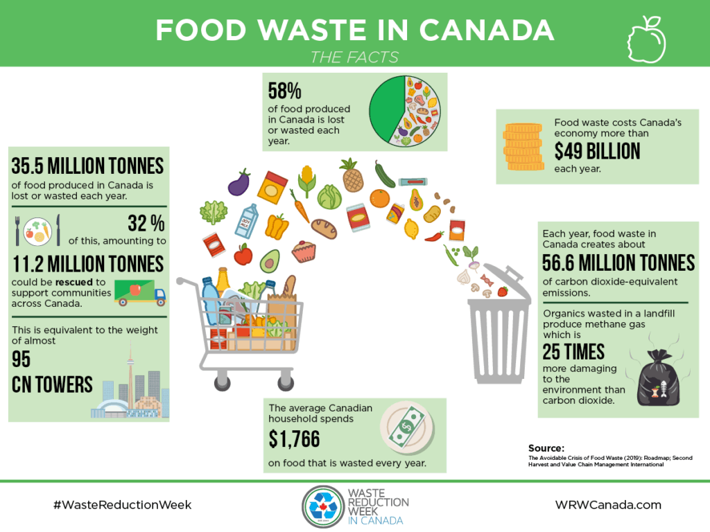 FoodStorageAndPreservationGuide_FoodWasteFacts_WRW_Canada