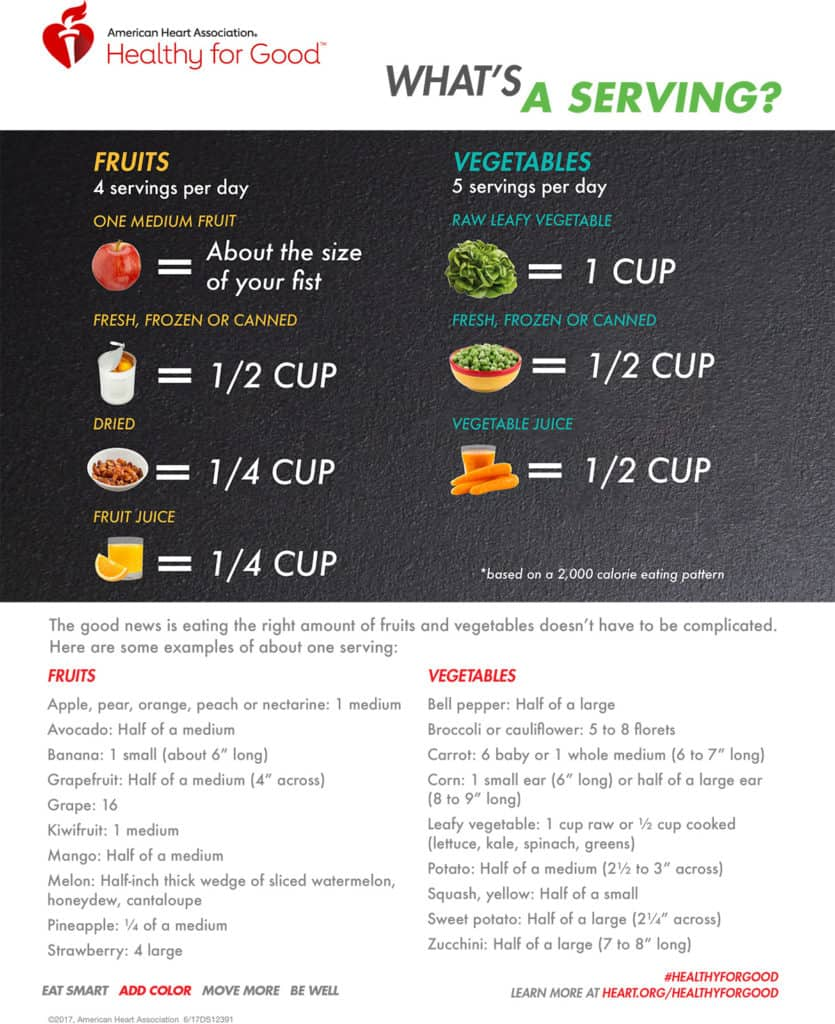 AmericanHeartAssociation_HowMuchMicrogreensToEatPerDay_FruitsVegetables-infographic